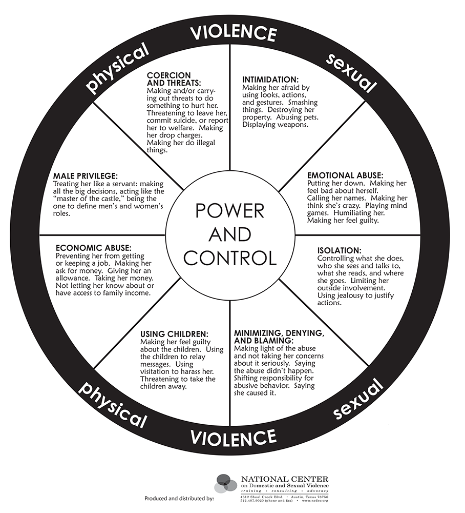 What is Domestic Abuse? - Domestic Violence Intervention ...  Domestic Violence Wheel